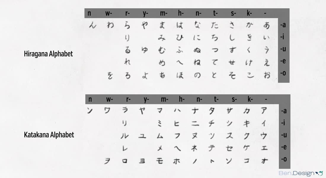 Hiragana und Katakana Alphabet