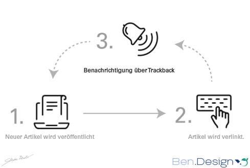 Automatische Trackback Benachrichtigung.